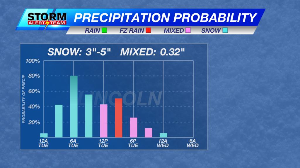 Precipitation Probability Mix Precip Manual