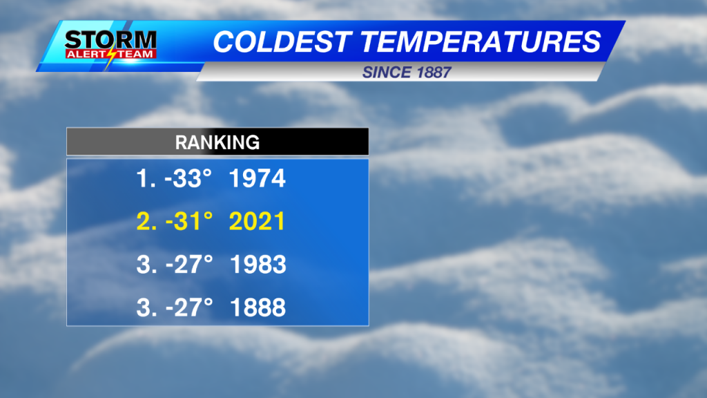 Cold Temperatures Coldest Temp On Record