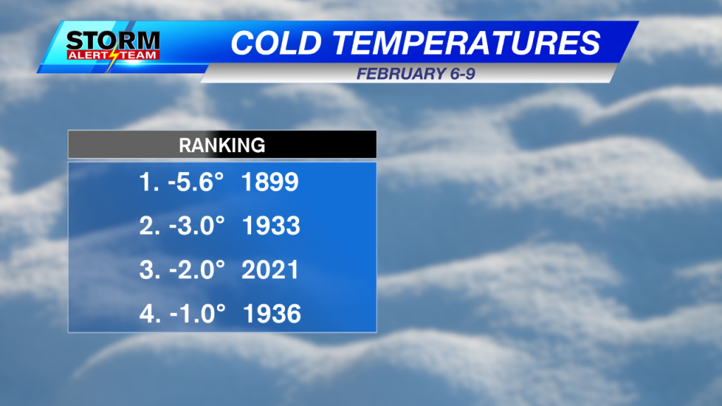 Cold Temperatures Specifc Dates Ranking
