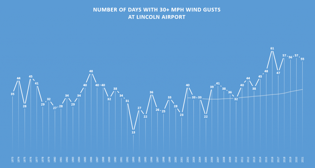 Days With 30 Mph Wind Gusts