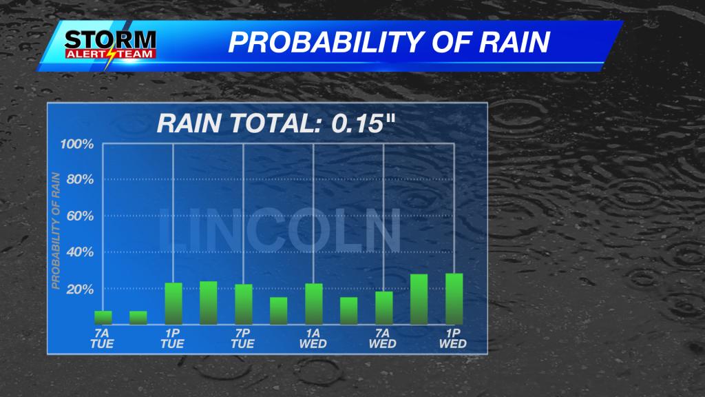 Precipitation Probability Mix Precip