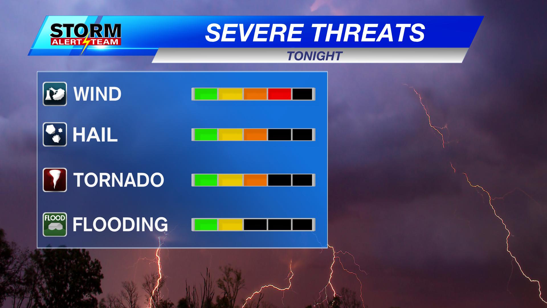 Severe Storm Threat Assessment
