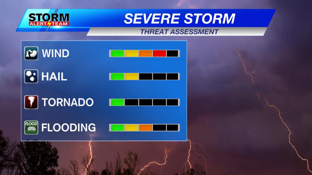 Severe Storm Threat Assessment 2 4 Categories