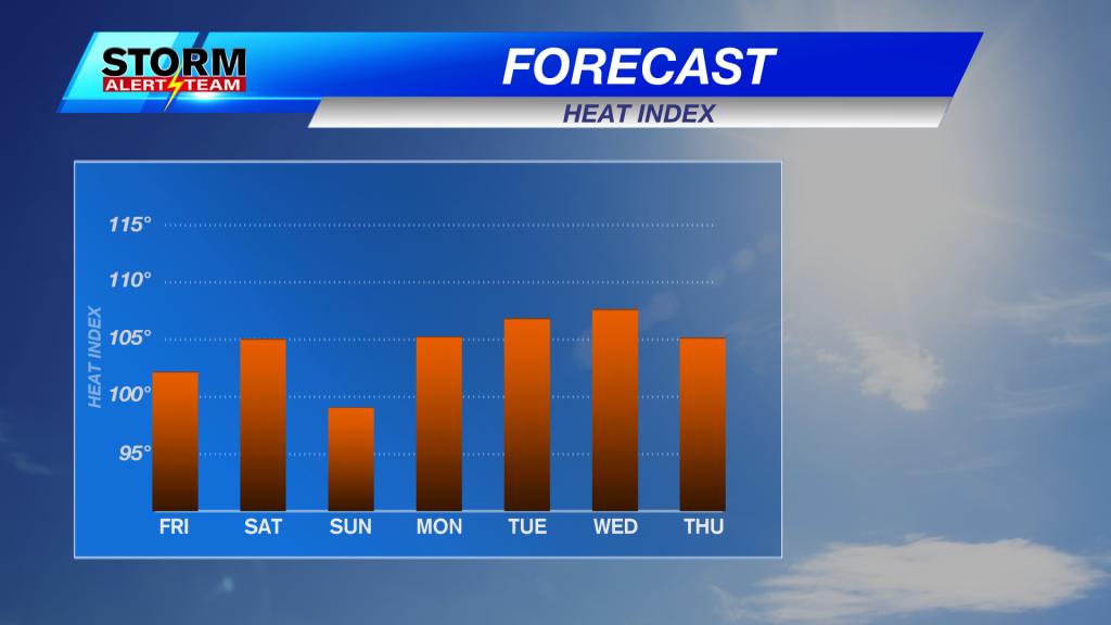 Heat Index Meteogram 7 Day